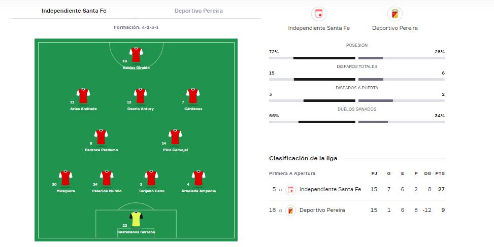 Ficha y estadísticas del partido. Imagen: Onefootball.