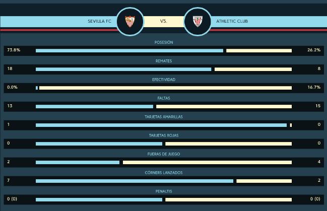 Estadísticas del partido / laliga.com