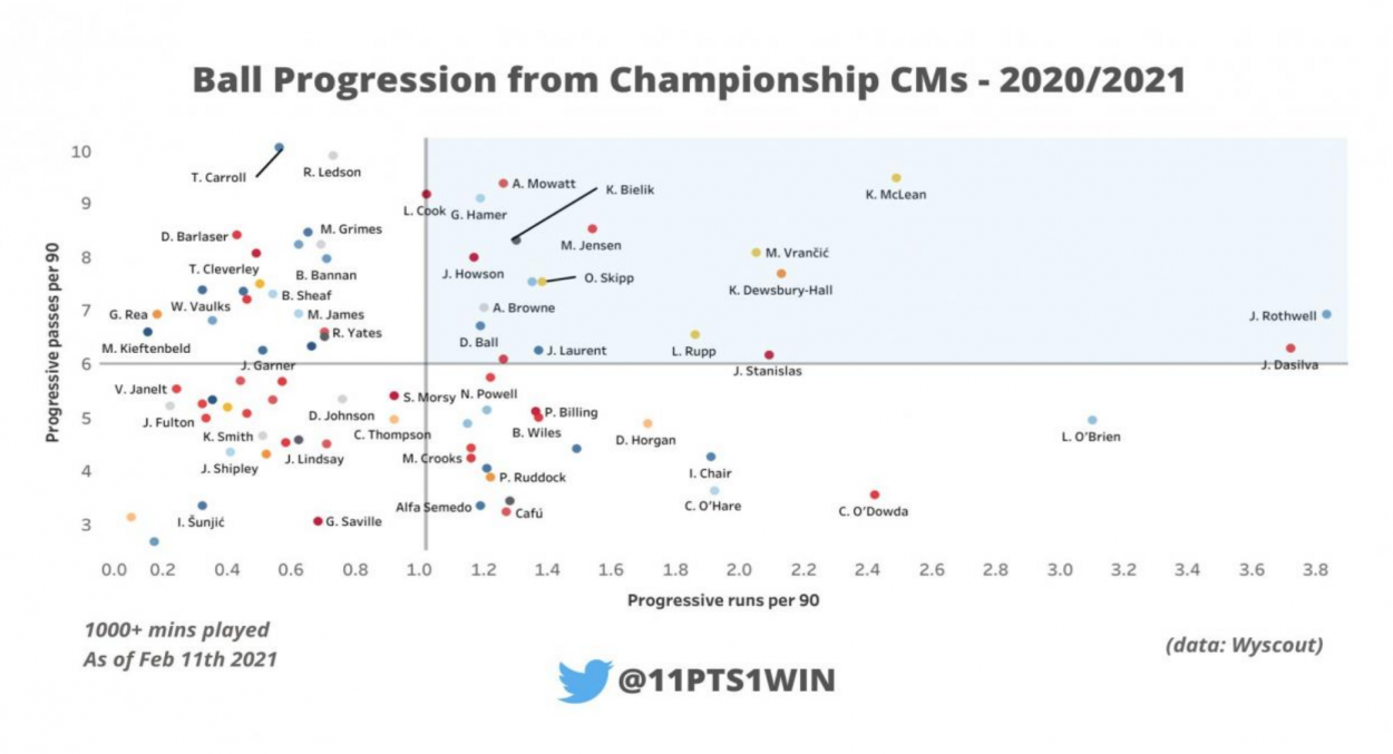 Championship ball progression from central midfielders in 2020/2021   Photo: @11pts1win on Twitter