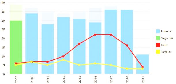 Estadísticas de goles y tarjeras de Griezmann desde que es profesional. Foto: bdfútbol