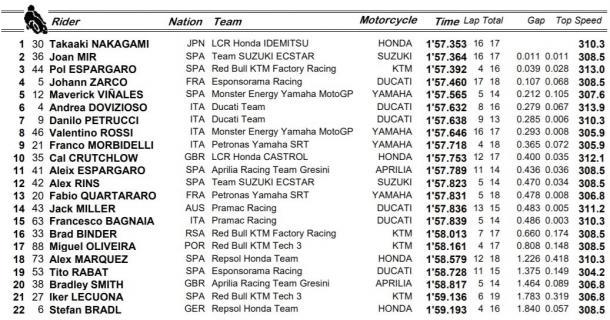 Resultados FP1 de MotoGP / Fuente: MotoGP