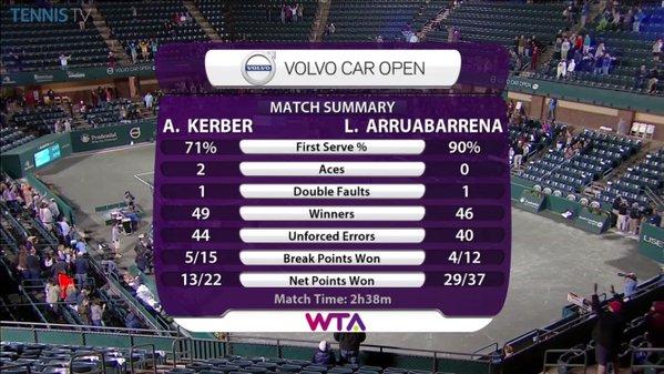 Le statistiche - Source: WTA