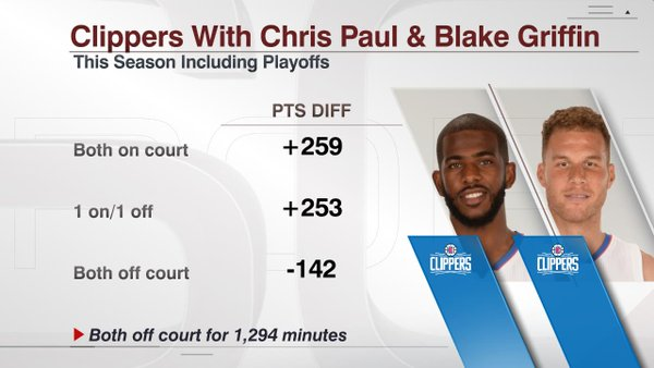 Chris Paul and Blake Griffin's stats on and off court/ESPN