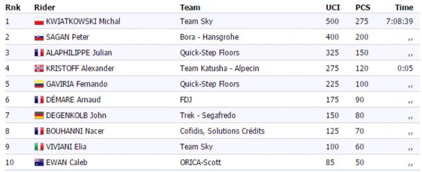 Las clasificaciones de 2017   Fuente: ProCyclingStats
