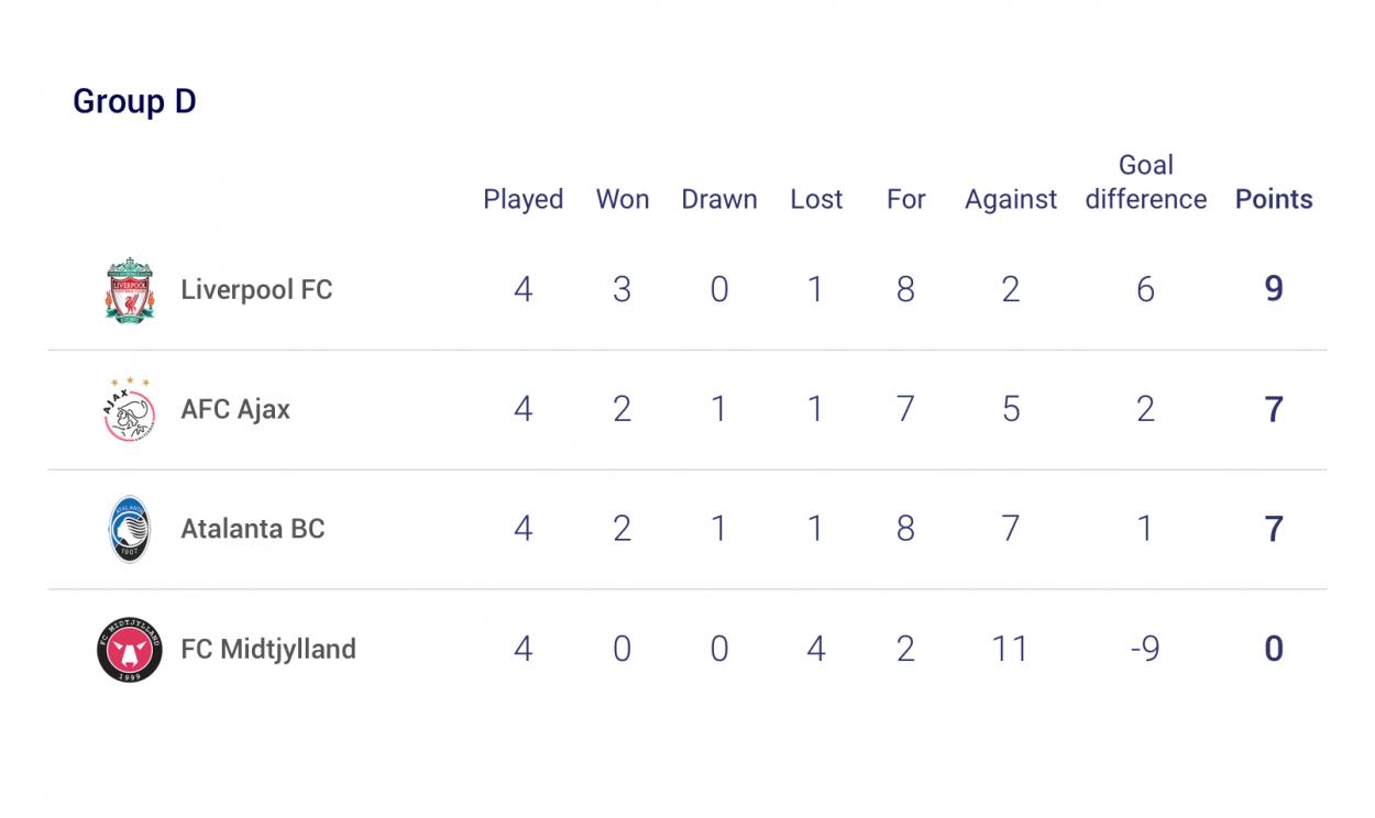 Clasificación Grupo D. Fuente: @UEFA