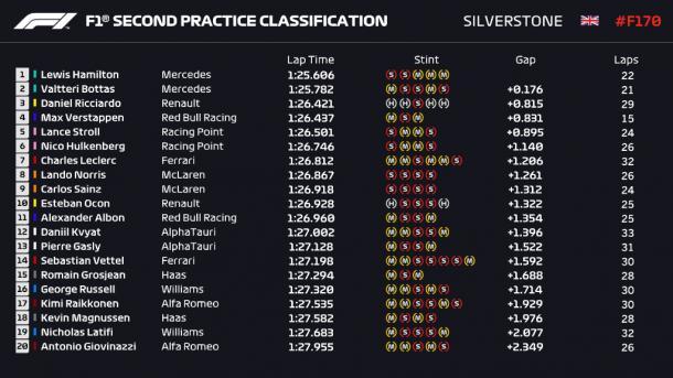 Clasificación de los libres 2. (Fuente: F1.com)