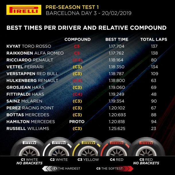 Tabla de tiempos de la tercera jornada de test. Foto: Pirelli