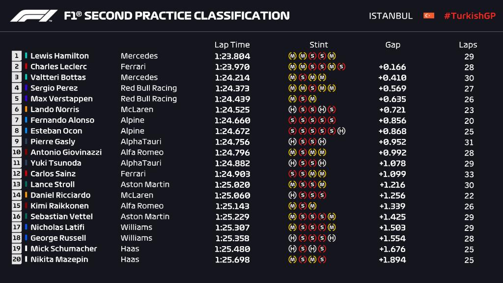 Clasificación FP2. / Fuente: F1