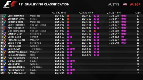 Clasificación al finalizar la sesión. Foto: Twitter oficial de la Fórmula 1 - @F1