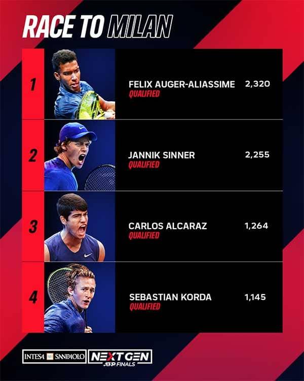 Clasificados para las NextGen ATP Finals. (Fuente: ATP Tour)