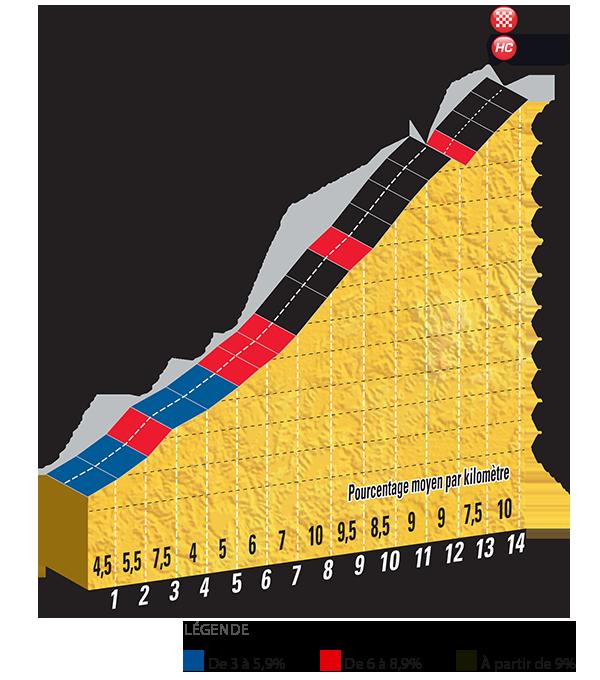 Perfil del Col d'Izoard, meta de la etapa. | Fuente: TDF