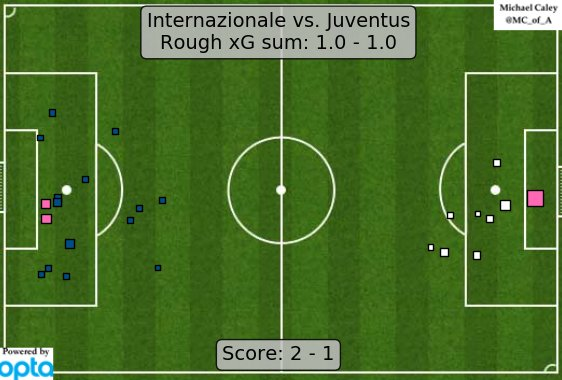 xG Inter v Juventus | Foto: @MC_of_A
