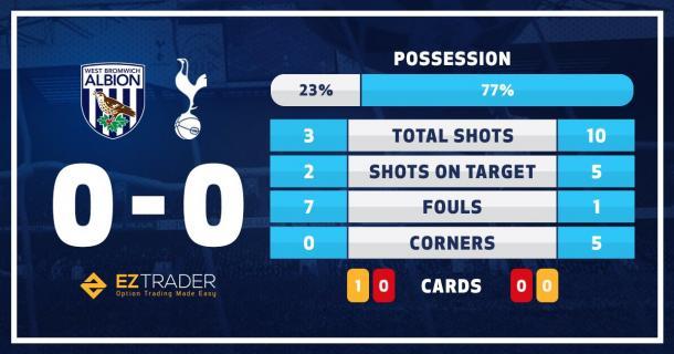 Estadísticas de la primera parte. Foto:Tottenham