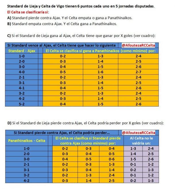 Imagen | Twitter @AfoutezaRCCelta