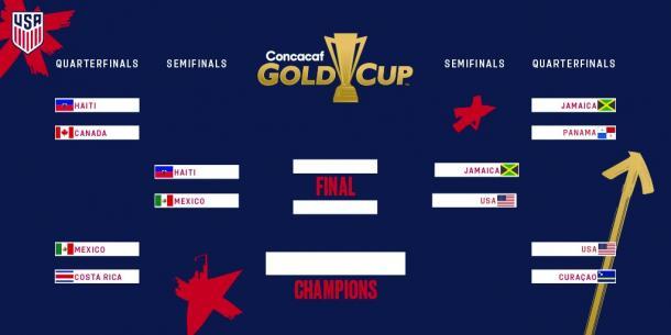 Copa Oro 2019 - Ronda de eliminación directa | Foto: US Soccer