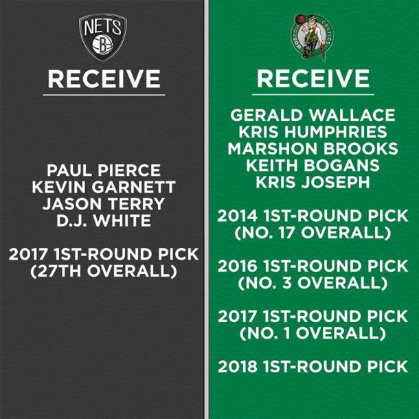 Questo, ad ora, l'esito della trade tra Nets e Celtics. | Fonte: twitter.com/basketcaffe