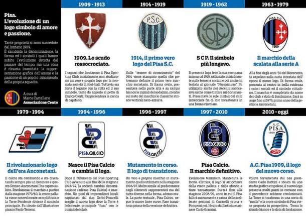 Evolução do escudo do Pisa | Foto: Divulgação/Pisa