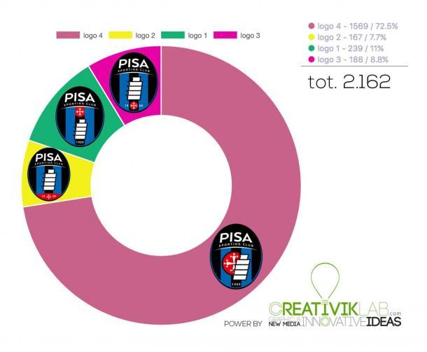 Com 72,5% dos votos, o emblema quatro foi o mais votado pelos torcedores | Foto: Divulgação|Pisa