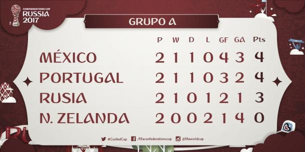 Foto: FIFA com