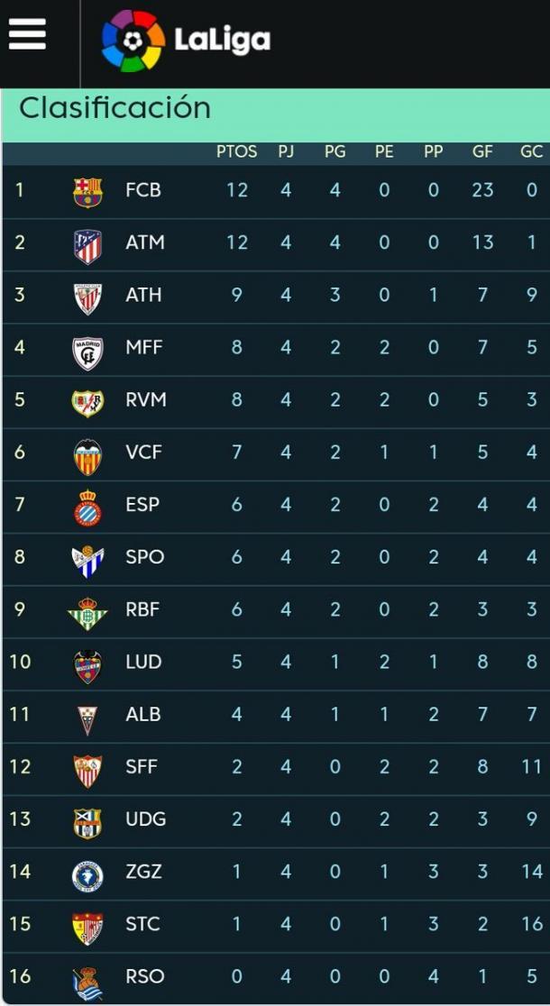 Classificação após a quarta rodada. (Foto: Reprodução/La Liga)