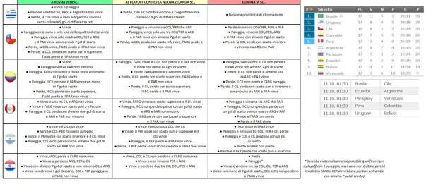 La tabella con tutte le combinazioni - Fonte Fulvio Santucci/Twitter