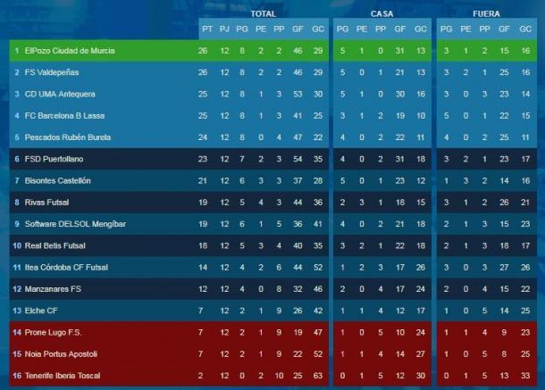 Clasificación de la Segunda División tras la 12ª jornada | Foto: @LNFS89