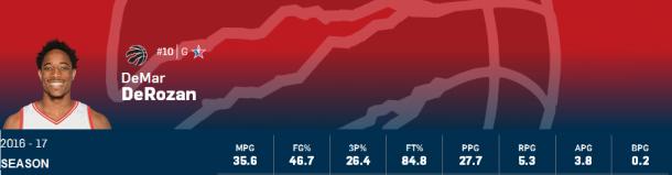 Estadísticas DeMar DeRozan | Montaje: NBA - Vavel