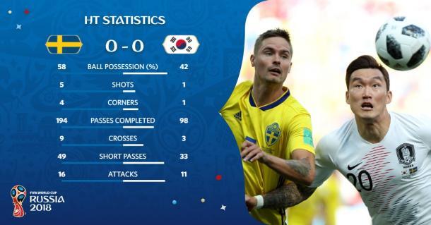 Estadísticas del primer tiempo | Foto: @FIFAWorldCup