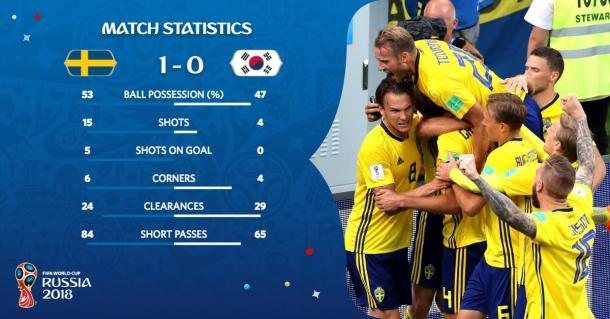 Estadísticas finales | Foto: @FIFAWorldCup