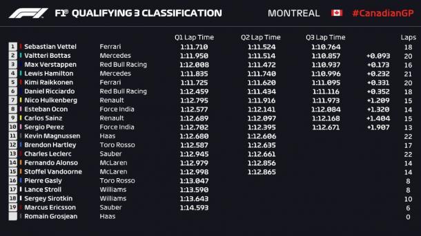 Clasificación final de la sesión | Fuente: Twitter @F1.
