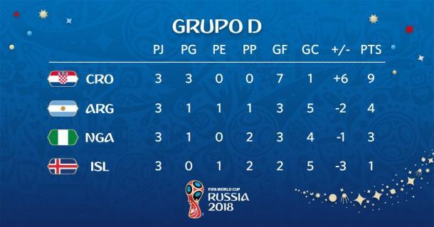 Posiciones del grupo D | Foto: @FIFAWorldCup