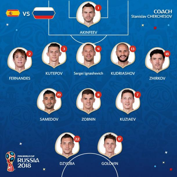 Alineación Rusia | Foto: @FIFAWorldCup