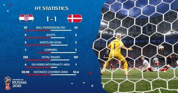 Estadísticas del Croacia-Dinamarca en el descanso | Foto: Russia World Cup (Twitter)