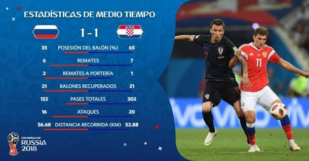 Estadísticas primer tiempo | Foto: @FIFAWorldCup