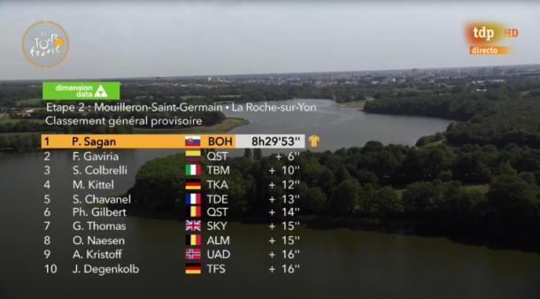Así queda la general (fuente: Le Tour de France / TDP)