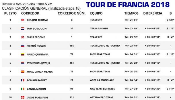 Clasificación del Tour de Francia (fuente Tour de Francia)
