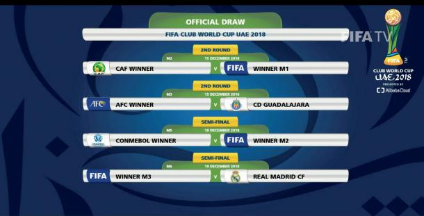 (Imagen: FIFA)