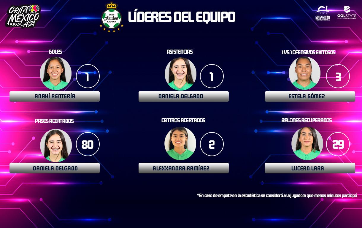 (Foto: Liga MX Femenil)