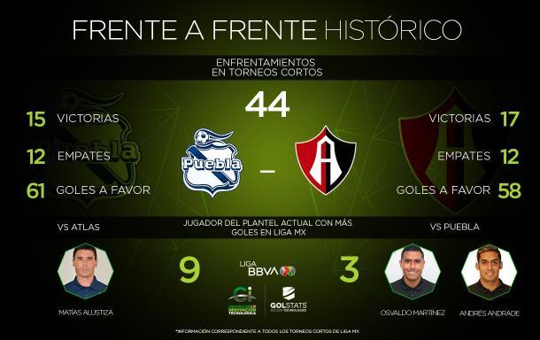 Foto: Liga BBVA MX