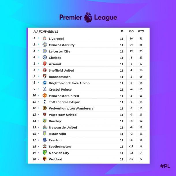 Classificação da Premier League após 11 rodadas (Foto: Divulgação/Premier League)