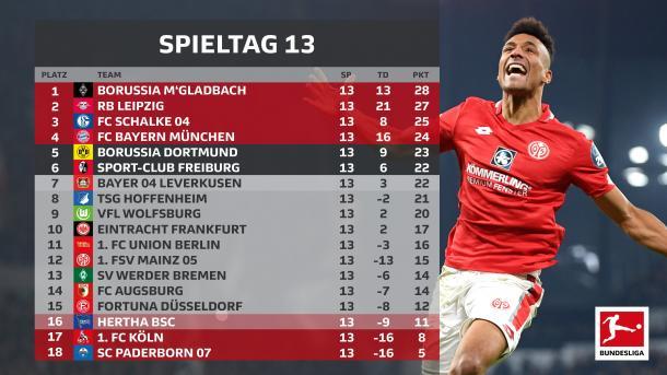 Foto: @Bundesliga_DE