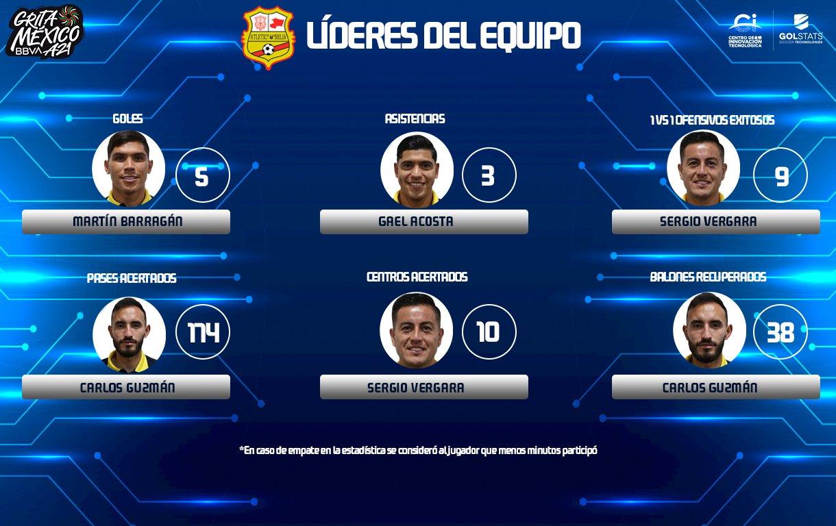 (Foto: Liga Expansión MX)