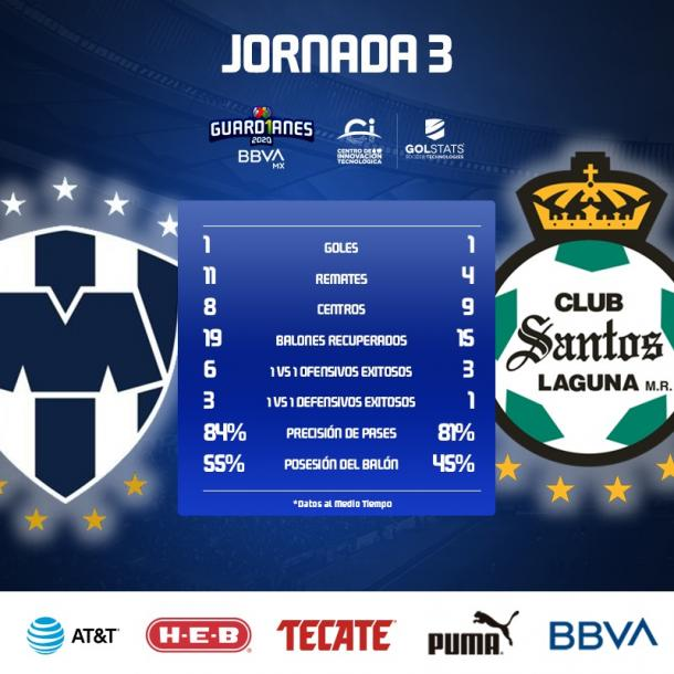 Image: Liga BBVA MX official Twitter account.