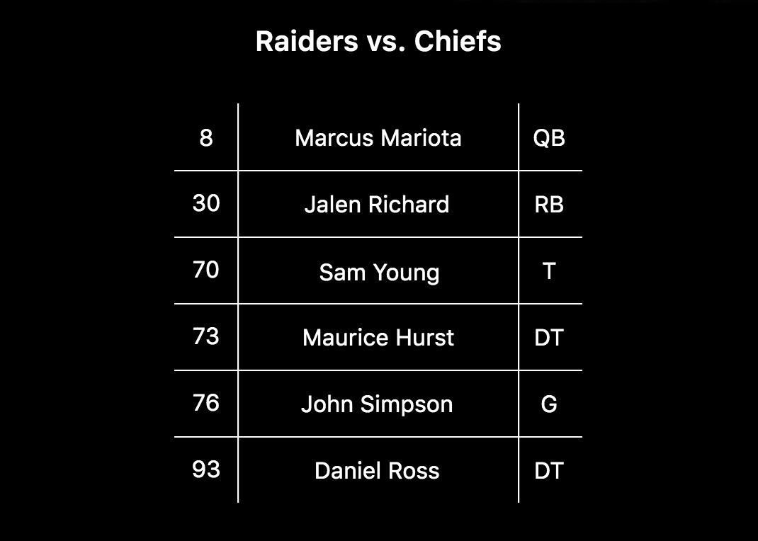 Fuente: Las Vegas Raiders