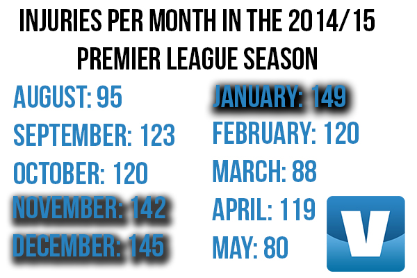 January has the most injuries per Premier League season