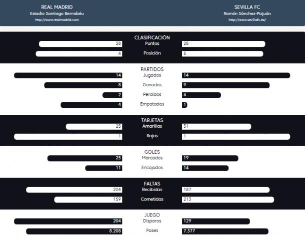 Comparación sobre las estadísticas de ambos equipos en La Liga | Foto: LaLiga