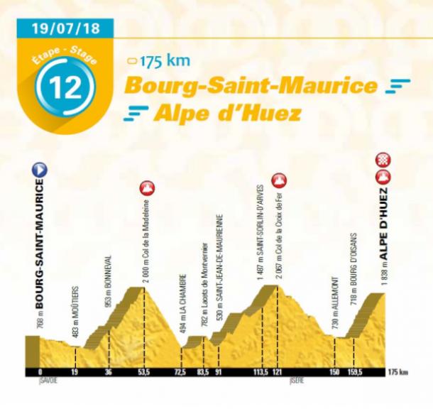 Alpe d'Huez regresa al Tour, con todo lo que ello supone | Fuente: Tour de France