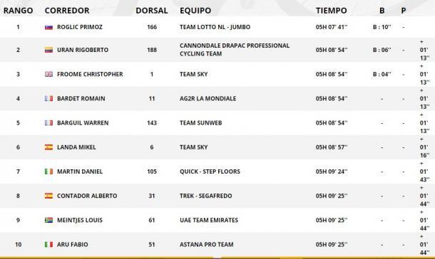 Clasificación de la 17ª etapa. | Fuente: TDF