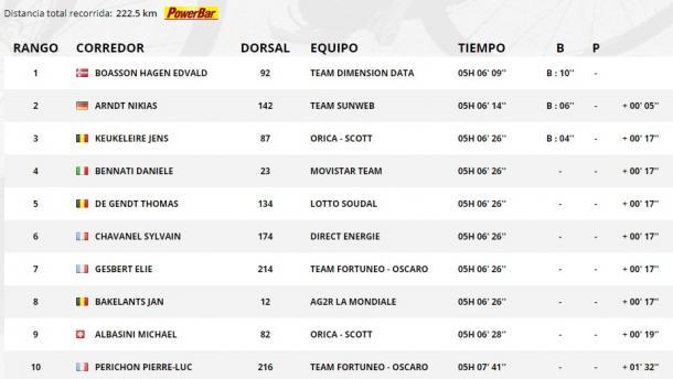 Clasificación de la 19ª etapa. | Fuente: TDF