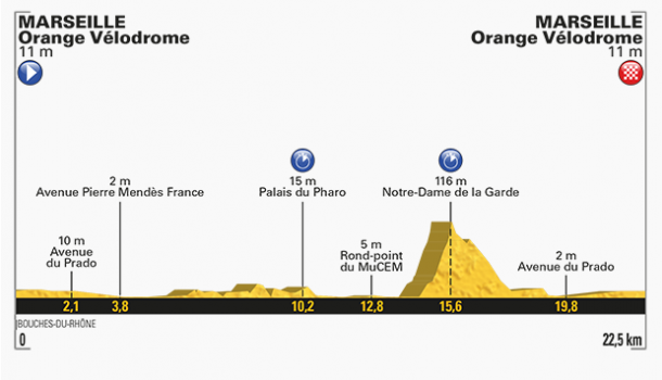 Perfil de la 20ª etapa del Tour 2017. | Fuente: TDF